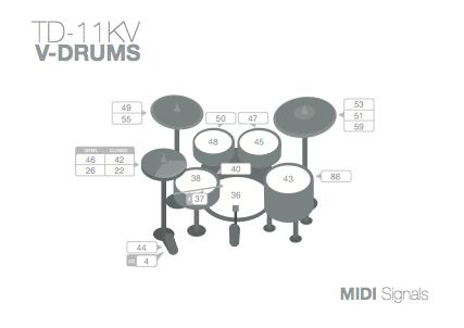 Roland V-Drums TD-11KV MIDI Signal Info-graphic